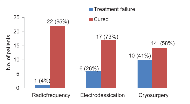 Figure 2: Treatment outcome in three groups