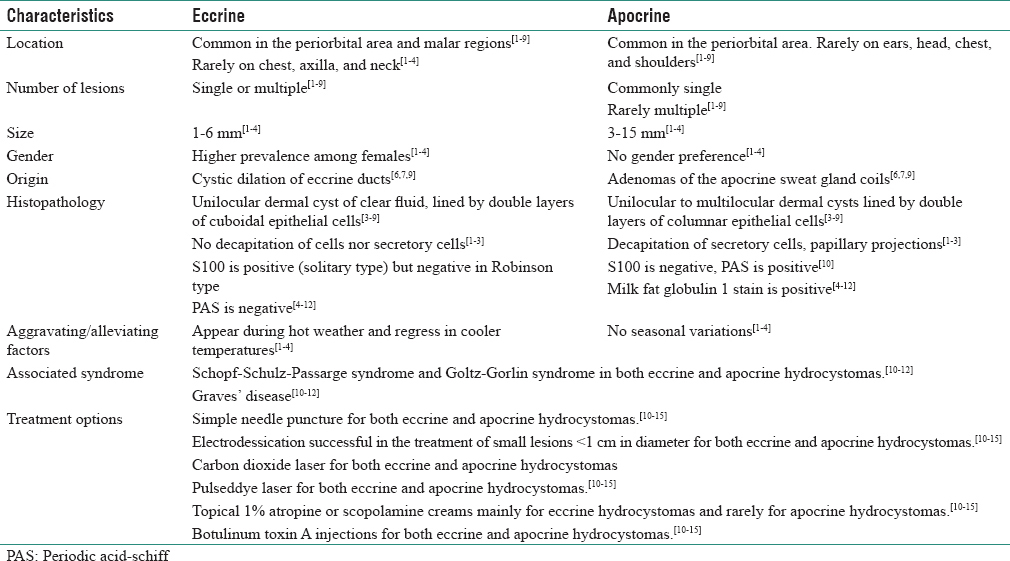 Table 1: Differentiations between eccrine and apocrine hidrocystomas