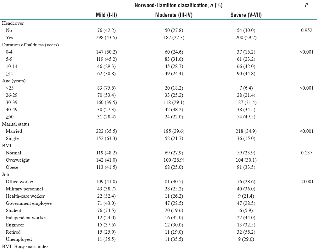 Table 3: Univariate analysis of factors associated with increased severity of male-pattern hair loss