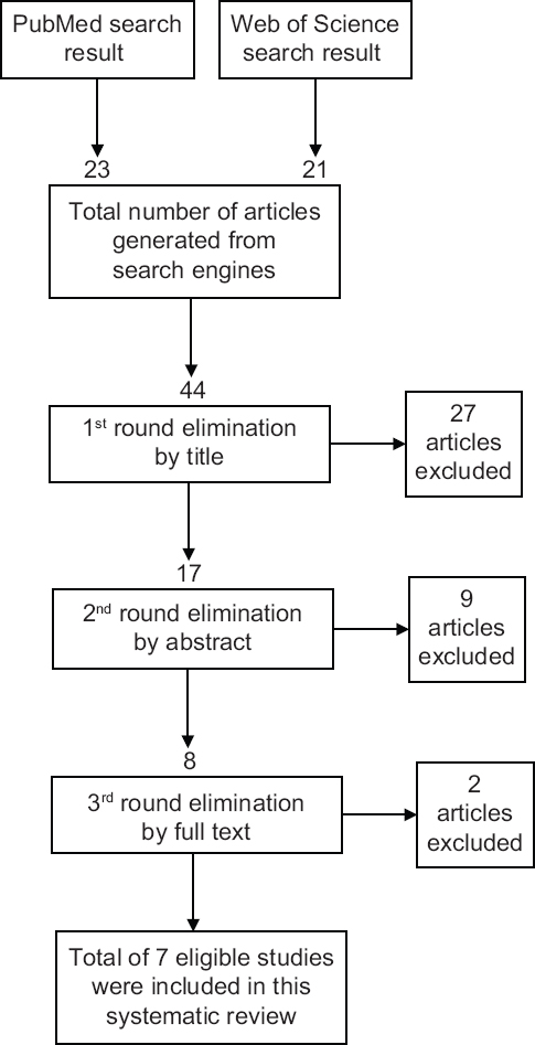 Figure 1: Process of articles elimination