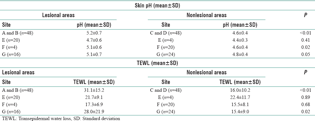 Table 3: Comparison of skin pH and transepidermal water loss between lesional and nonlesional sites
