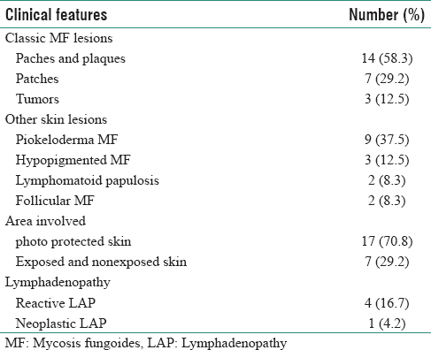 Table 2: Main clinical data of patients with mycosis fungoides under study