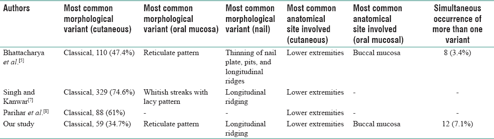 Table 8: Comparison of lichen planus morphology, variants, and distribution among various studies